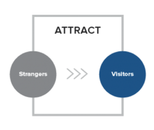 Attract inbound marketing
