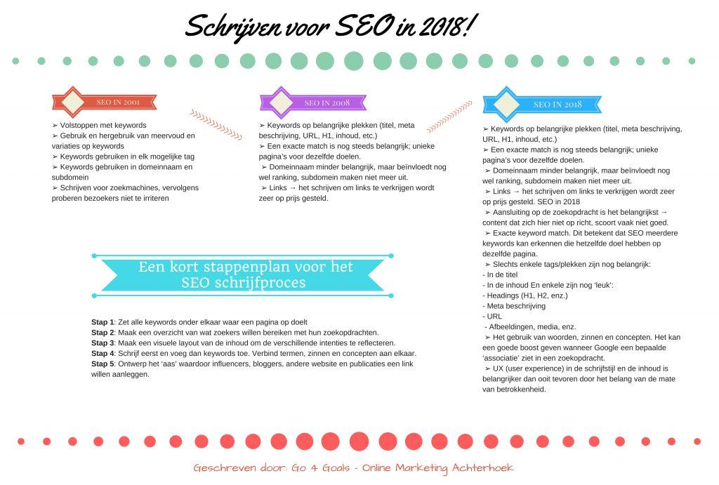 SEO-schrijven-in-2018